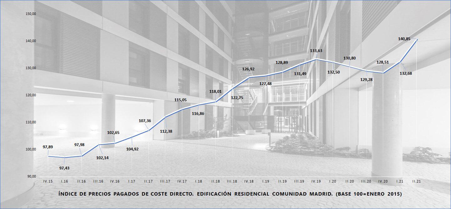 costes construcción - obranuevaenmalaga